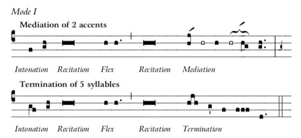 Mode 1 Recit-Inton-Medi-Termination