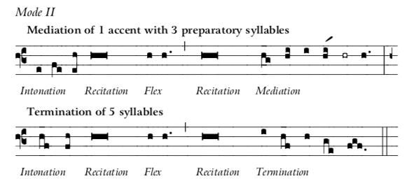 Mode 2 Recit-Inton-Medi-Termination