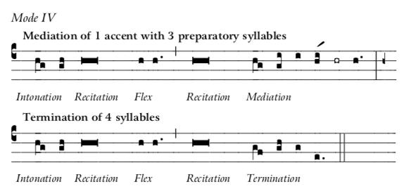 Mode 4 Recit-Inton-Medi-Termination