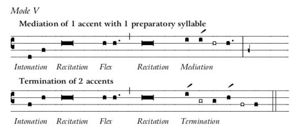 Mode 5 Recit-Inton-Medi-Termination