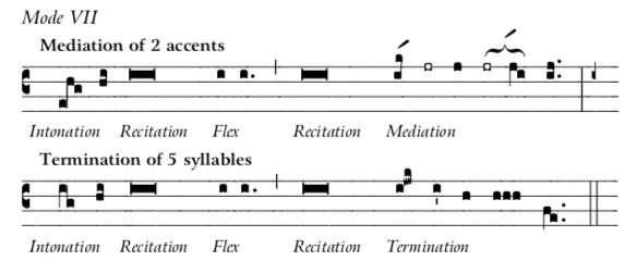 Mode 7 Recit-Inton-Medi-Termination
