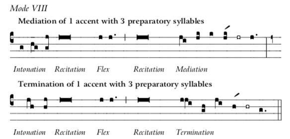 Mode 8 Recit-Inton-Medi-Termination